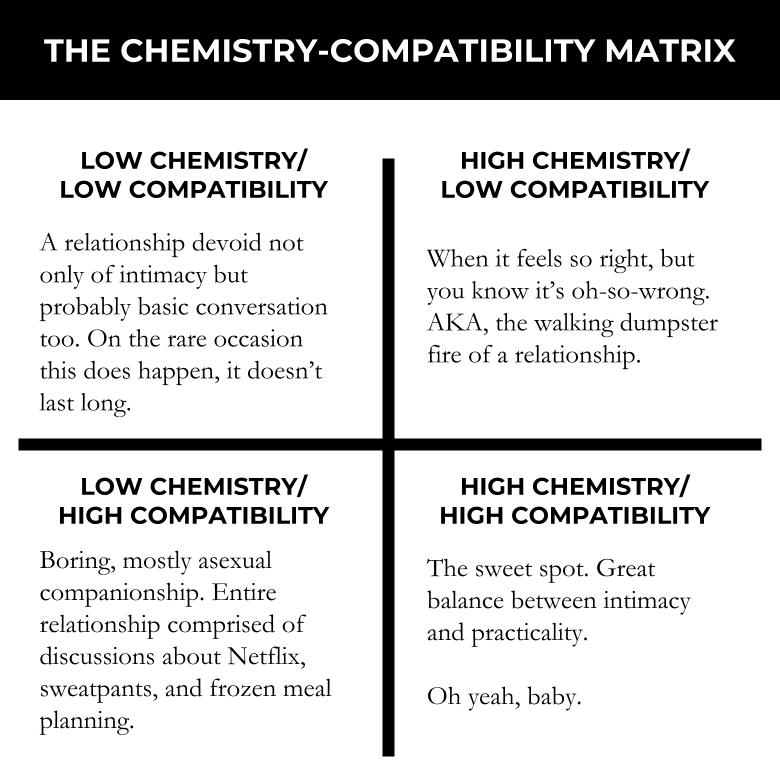 The chemistry and compatibility matrix