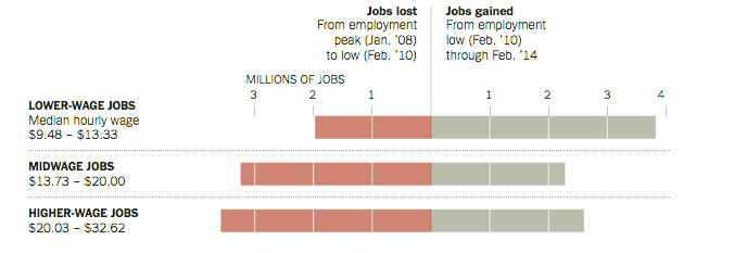 Source: NYTimes via National Employment Law Project