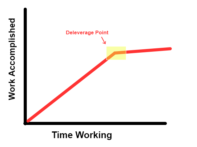 How to be more productive - Deleverage Point