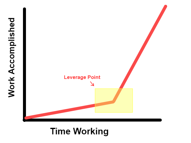 How to be more productive - Leverage point