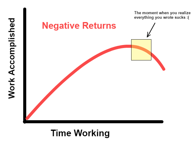 How to be more productive - Negative Returns