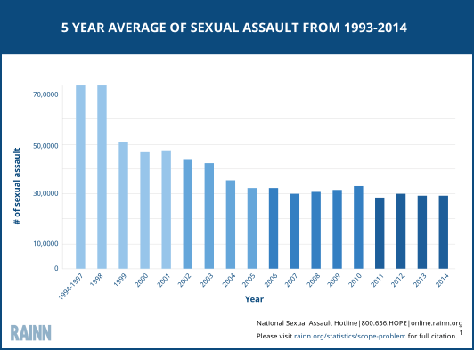 Sexual assault from the mid-1990s to today