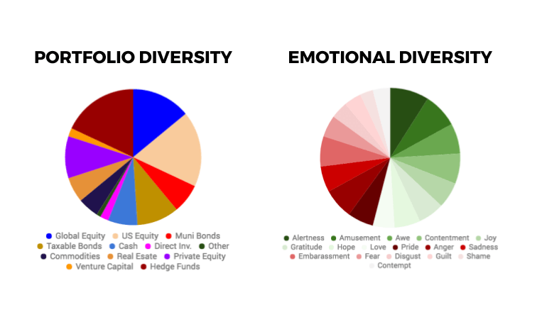 Good emotional diversity is a lot like a diversified portfolio