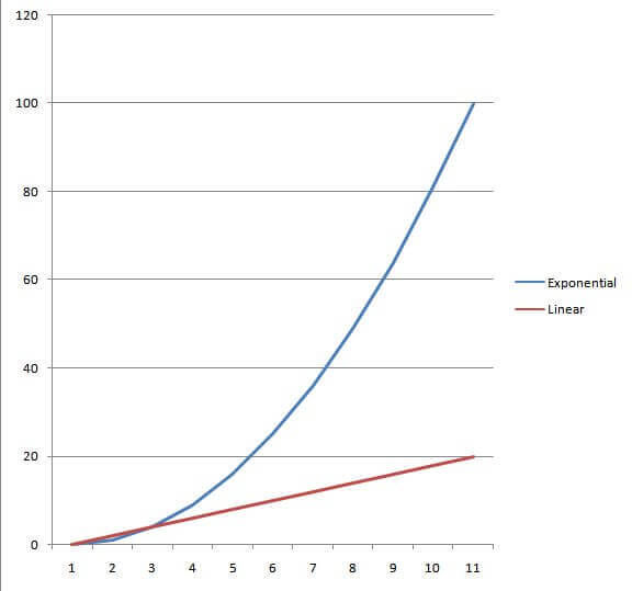 Goals in life: Notice the blue line doesn't just increase faster, but the rate at which it increases is also increasing.
