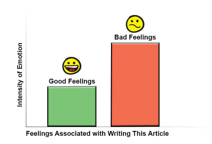 Bar chart of the intensity of both good and bad feelings while writing this article