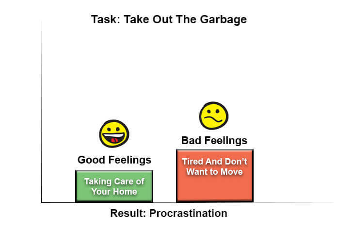 Bar chart of feelings associated with taking out the garbage