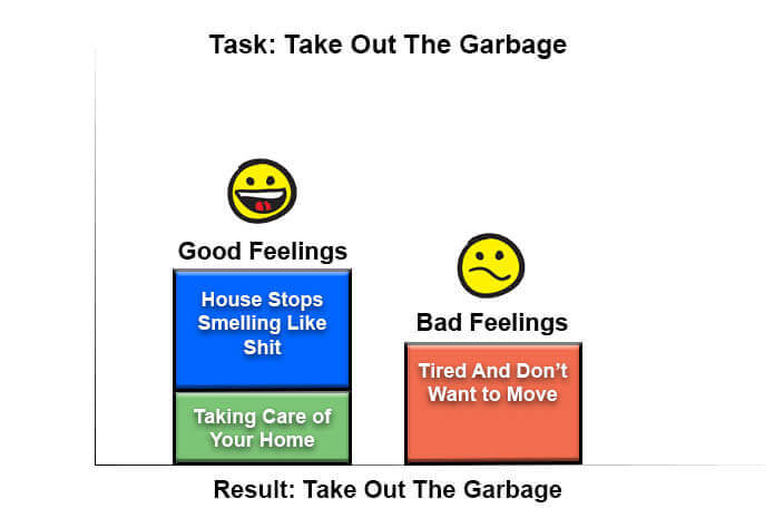 Bar chart of feelings associated with taking out the garbage when house feels like shit