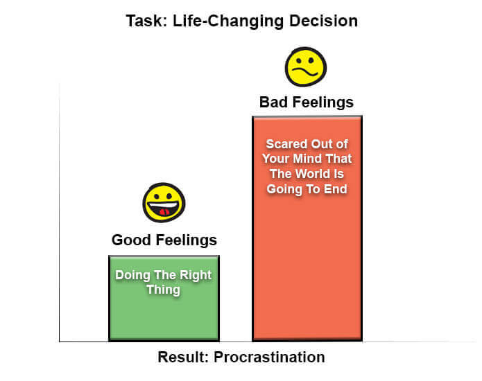 Bar chart of feelings associated with life-changing decision