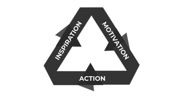 motivation loop: action, inspiration, motivation