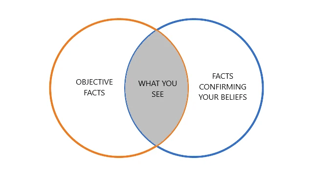 Confirmation bias venn diagram