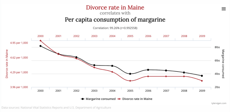Logical fallacies - spurious correlaitons - divorce rate in Maine and consumption of margarine