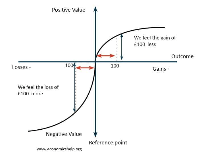 Loss aversion - negativity bias graph